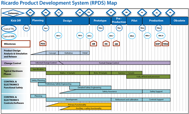 Ricardo Product Development System (RPDS) Map