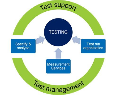 Why choose Ricardo Test Services