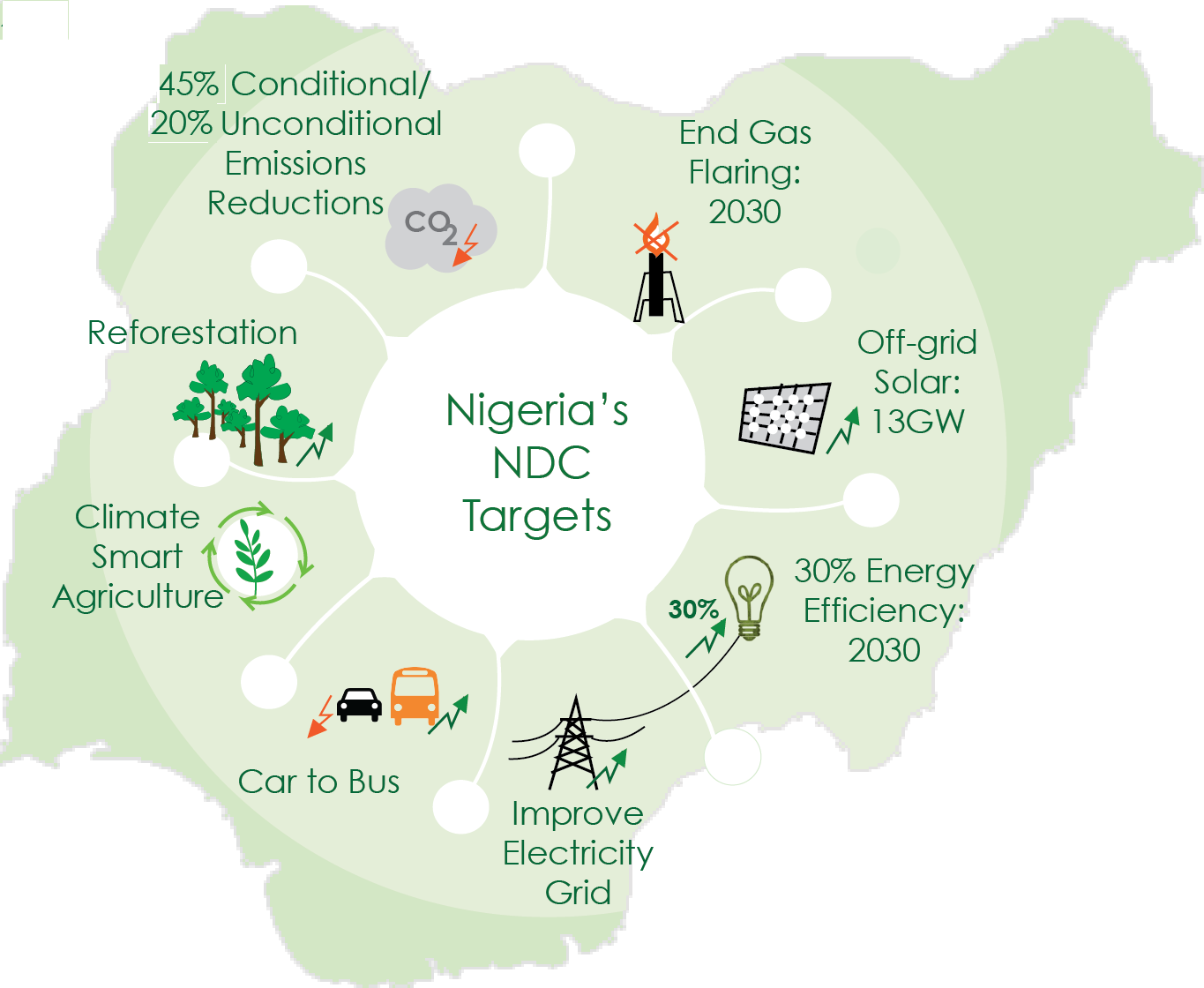 Climate Finance Accelerator - Nigeria - Global engineering