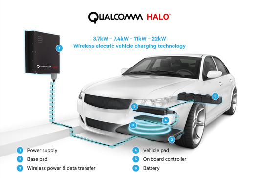 Qualcomm Halo wireless charging technology explained