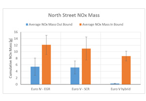 Traffic flow and route topology had a strong impact on NOx emissions, with the more congested uphill, inbound route being significantly worse than the more free-flowing downhill outbound journey
