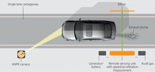 Diagram of vehicle emissions monitoring