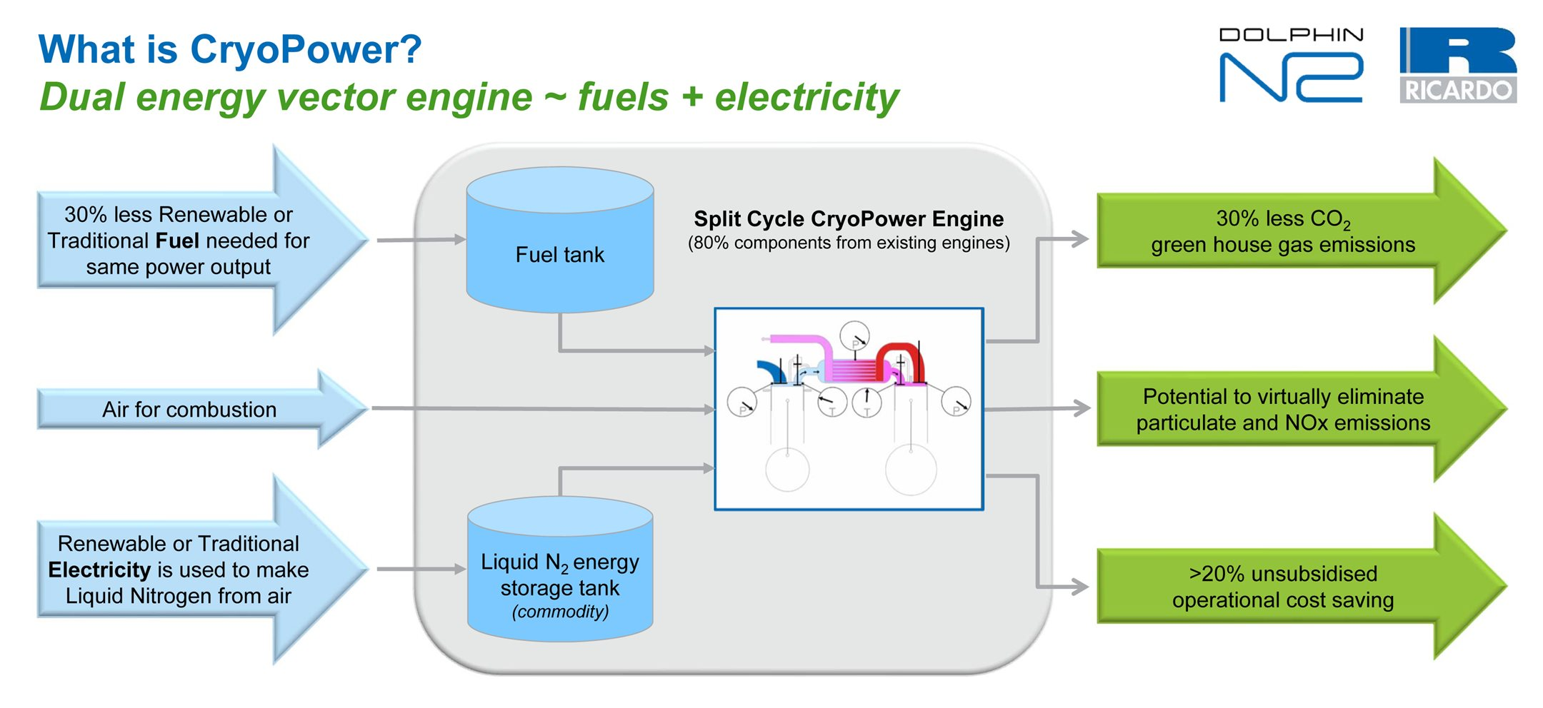 Ricardo Spin Out Company Formed To Exploit Potentially Game Changing Liquid Engine Diagram Cryopower Schematic High Res Image Overview